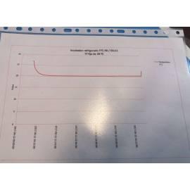 Velp Scientifica FTC 90