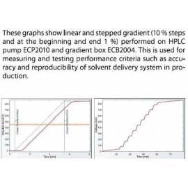 gradient graphs