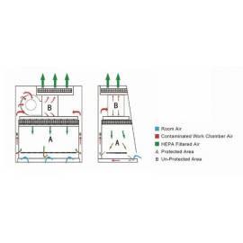 Biosafety cabinet BSC-IIA2
