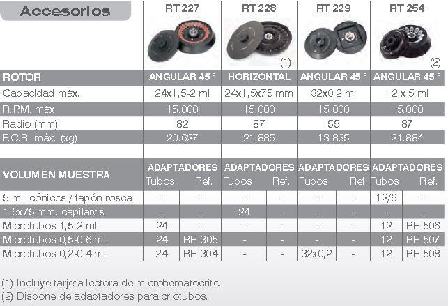 accesorios biocen 22