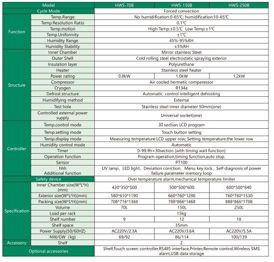 incubadores de humedad y temperatura controlada HWS