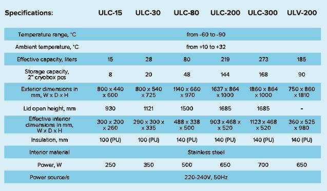 modelos ultracongeladores Kryotech ULC